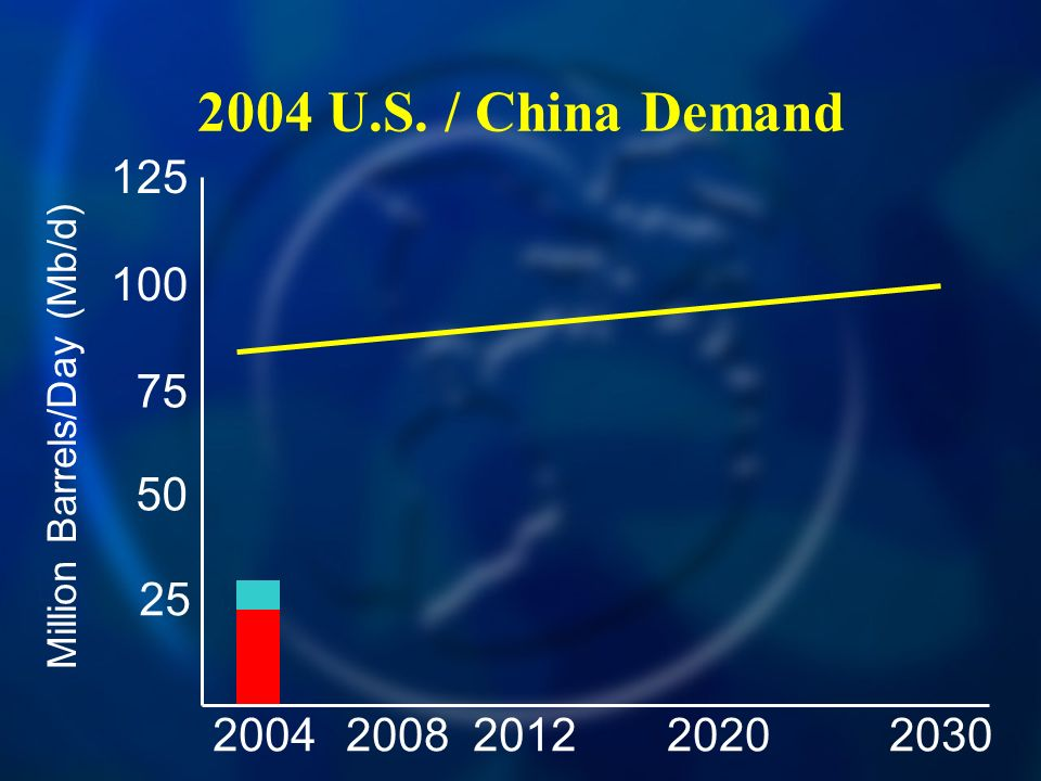 2004 U.S. / China Demand Million Barrels/Day (Mb/d)