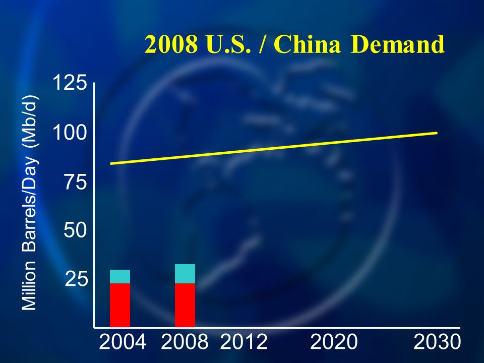 2008 U.S. / China Demand 20042030200820122020 125 100 75 50 25 Million Barrels/Day (Mb/d)