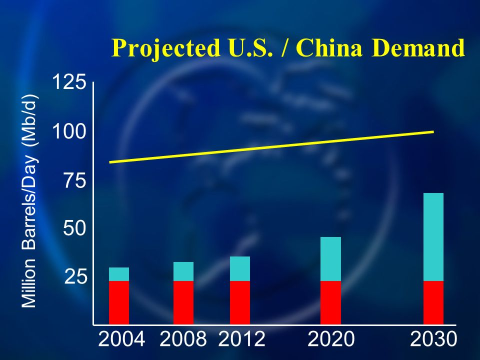 Projected U.S. / China Demand Million Barrels/Day (Mb/d)