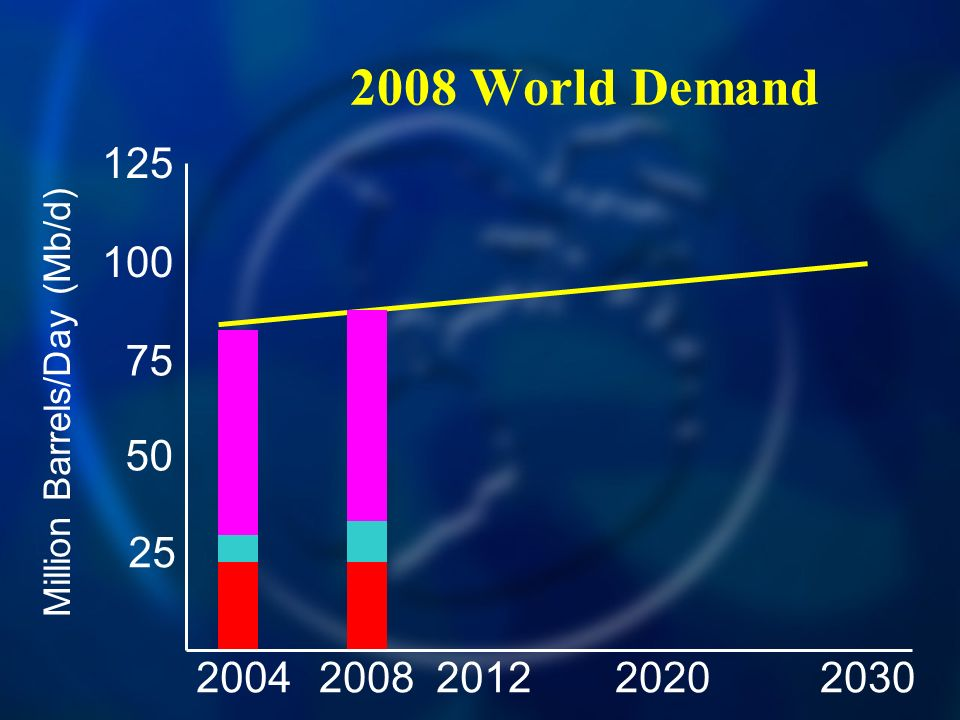 2008 World Demand 20042030200820122020 125 100 75 50 25 Million Barrels/Day (Mb/d)