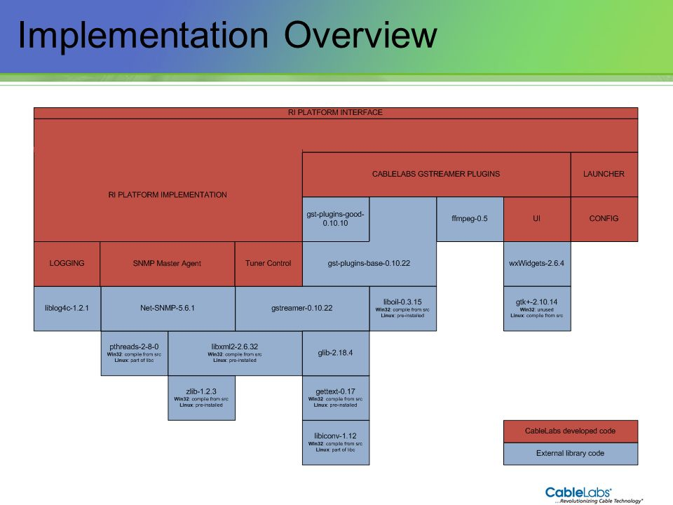 105 Implementation Overview