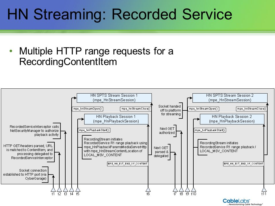 134 HN Streaming: Recorded Service Multiple HTTP range requests for a RecordingContentItem