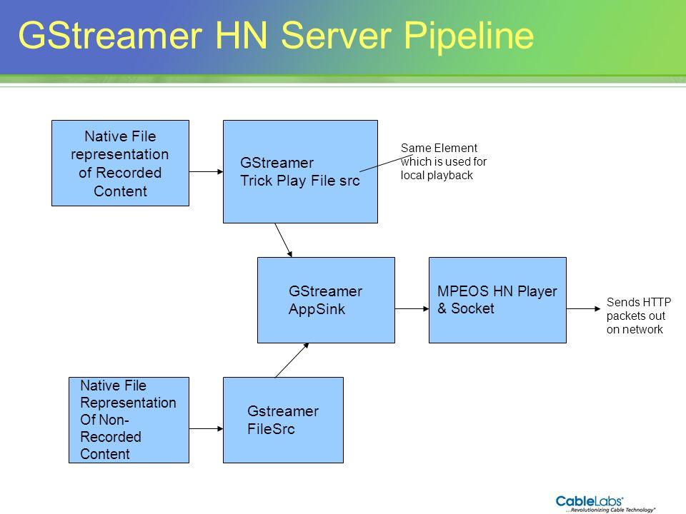 142 GStreamer HN Server Pipeline GStreamer Trick Play File src GStreamer AppSink MPEOS HN Player & Socket Native File representation of Recorded Conte