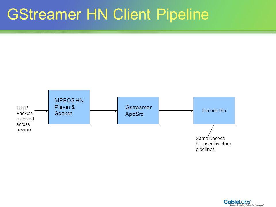 143 GStreamer HN Client Pipeline MPEOS HN Player & Socket Gstreamer AppSrc Decode Bin HTTP Packets received across nework Same Decode bin used by othe