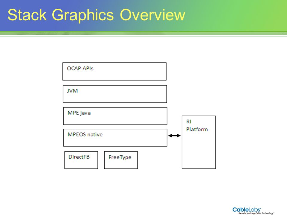 151 Stack Graphics Overview
