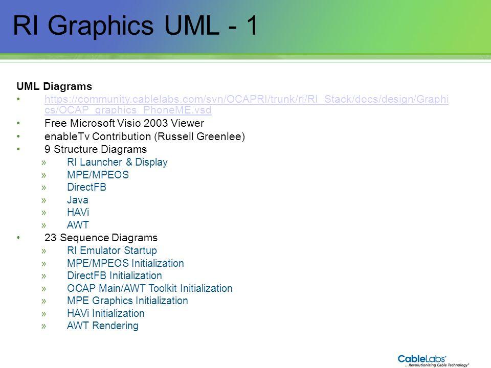 159 RI Graphics UML - 1 UML Diagrams https://community.cablelabs.com/svn/OCAPRI/trunk/ri/RI_Stack/docs/design/Graphi cs/OCAP_graphics_PhoneME.vsdhttps
