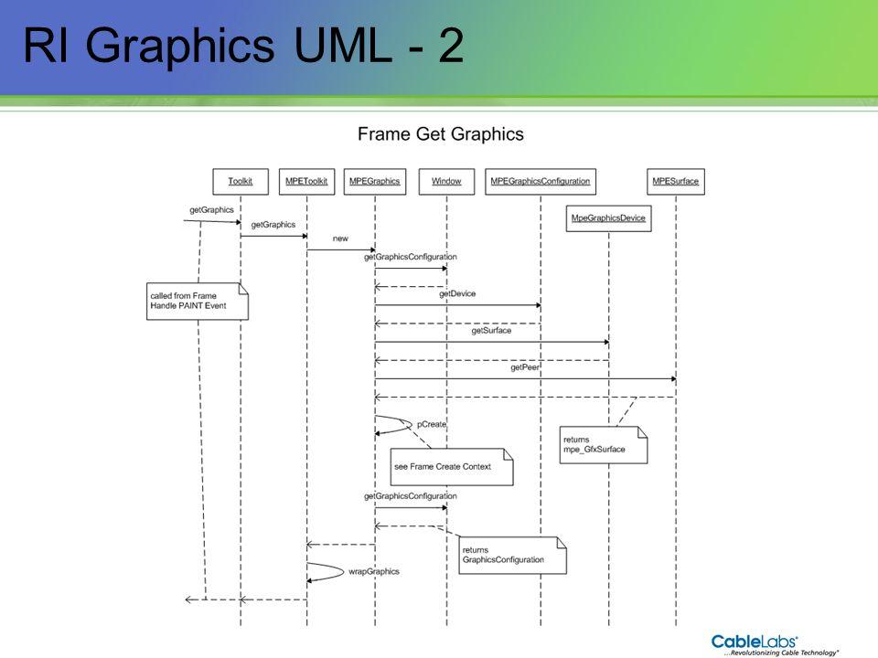 160 RI Graphics UML - 2