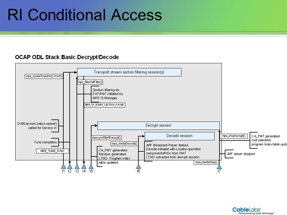 232 RI Conditional Access