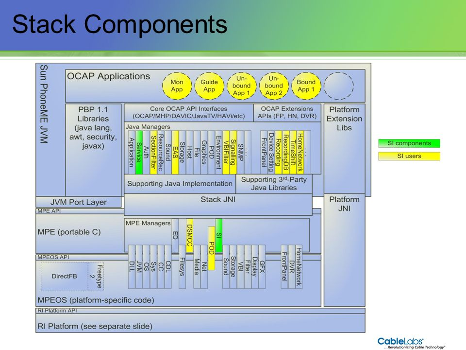 55 Stack Components