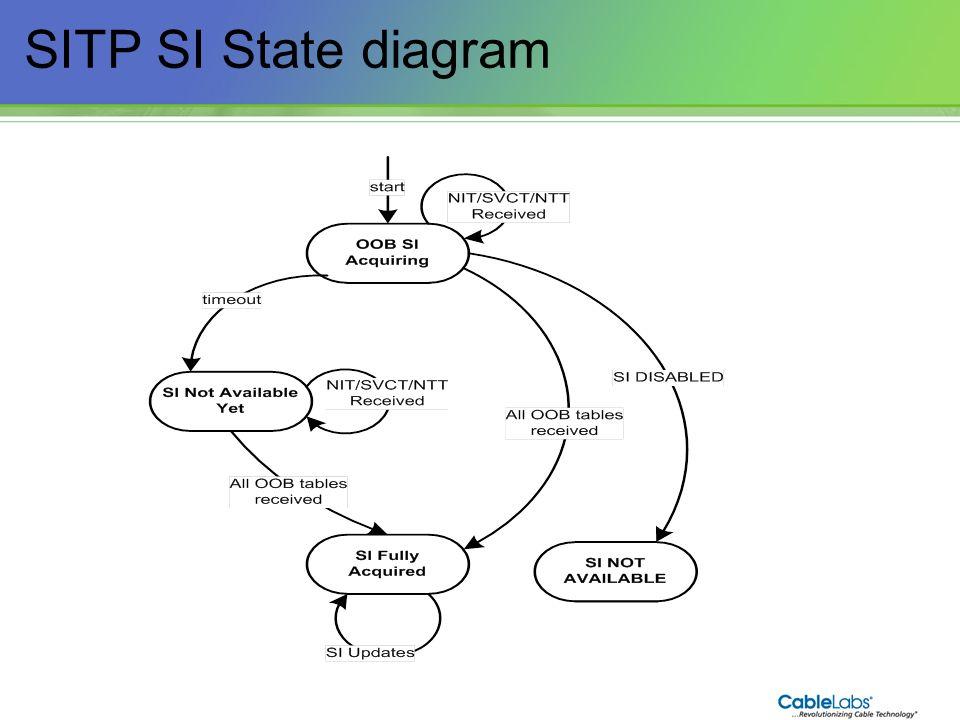 60 SITP SI State diagram