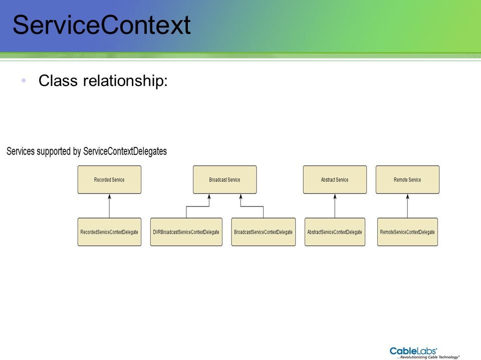 75 ServiceContext Class relationship: