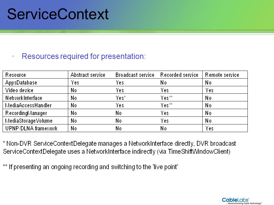 77 ServiceContext Resources required for presentation: