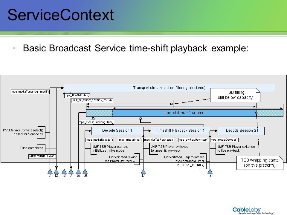 80 ServiceContext Basic Broadcast Service time-shift playback example: