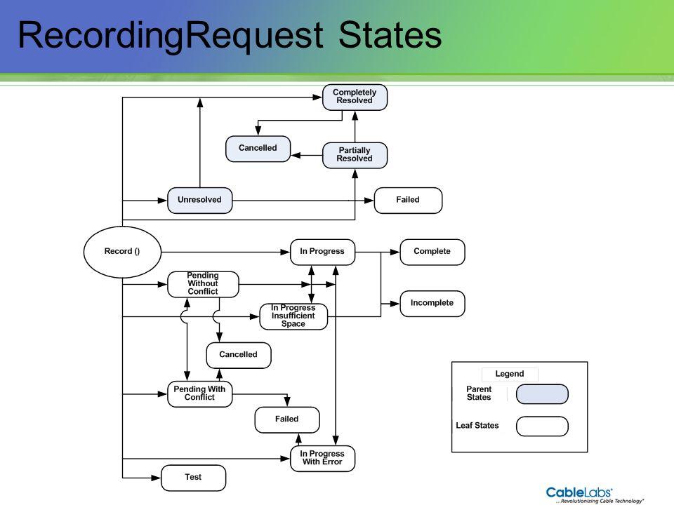 97 RecordingRequest States