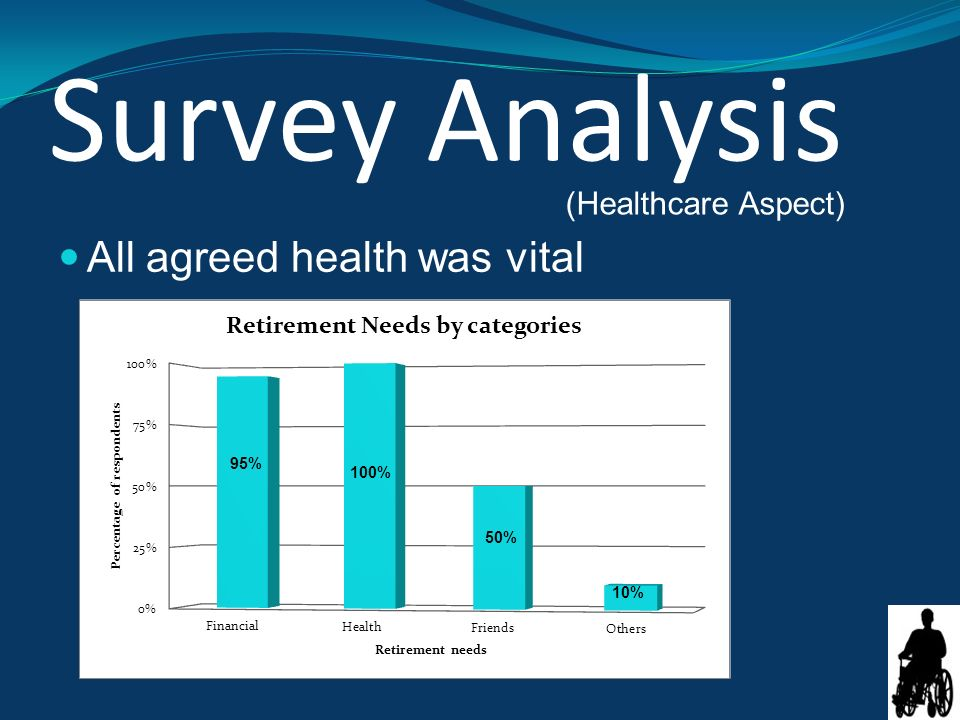 Survey Analysis All agreed health was vital (Healthcare Aspect)