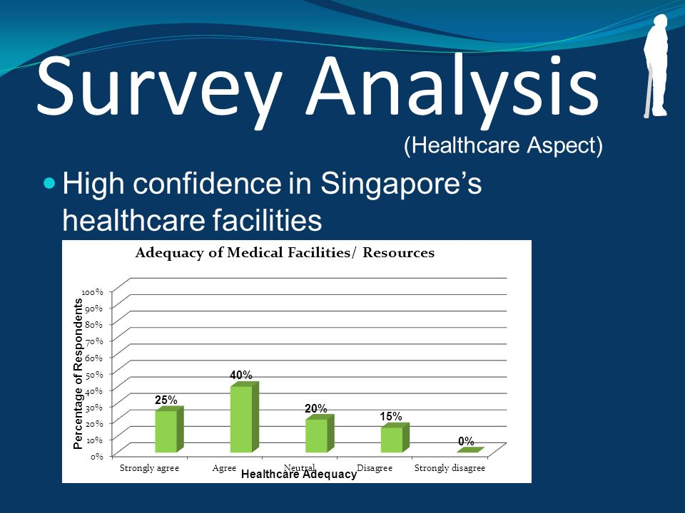 Survey Analysis High confidence in Singapores healthcare facilities (Healthcare Aspect)