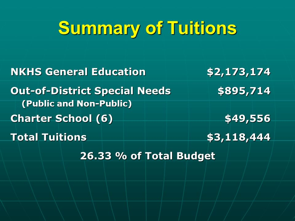 Summary of Tuitions NKHS General Education$2,173,174 Out-of-District Special Needs$895,714 (Public and Non-Public) Charter School (6)$49,556 Total Tuitions$3,118, % of Total Budget