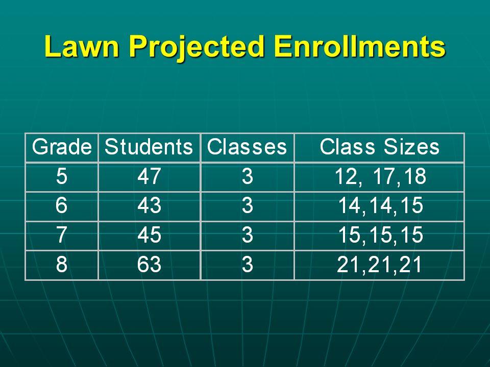 Lawn Projected Enrollments