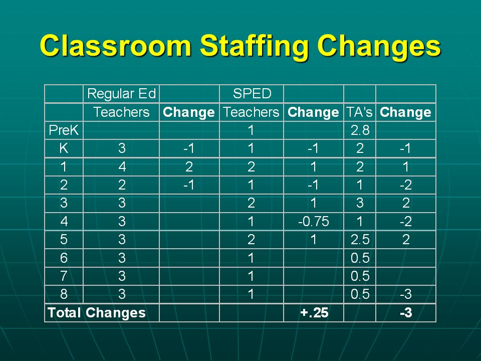 Classroom Staffing Changes
