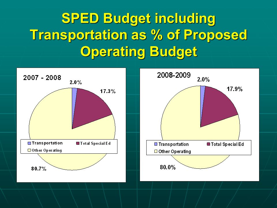 SPED Budget including Transportation as % of Proposed Operating Budget