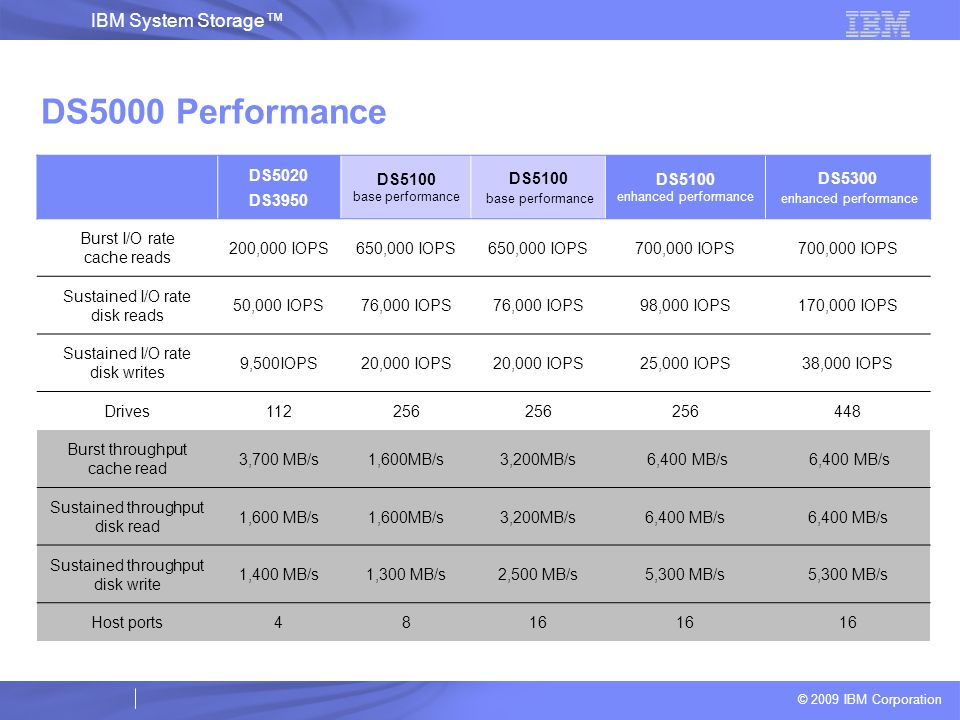 © 2009 IBM Corporation IBM System Storage DS5000 Performance DS5020 DS3950 DS5100 base performance DS5100 enhanced performance DS5300 enhanced perform