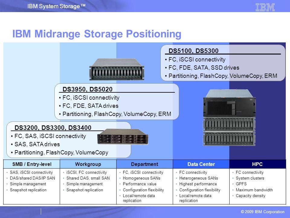 © 2009 IBM Corporation IBM System Storage IBM Midrange Storage Positioning SMB / Entry-levelWorkgroupDepartmentData CenterHPC SAS, iSCSI connectivity