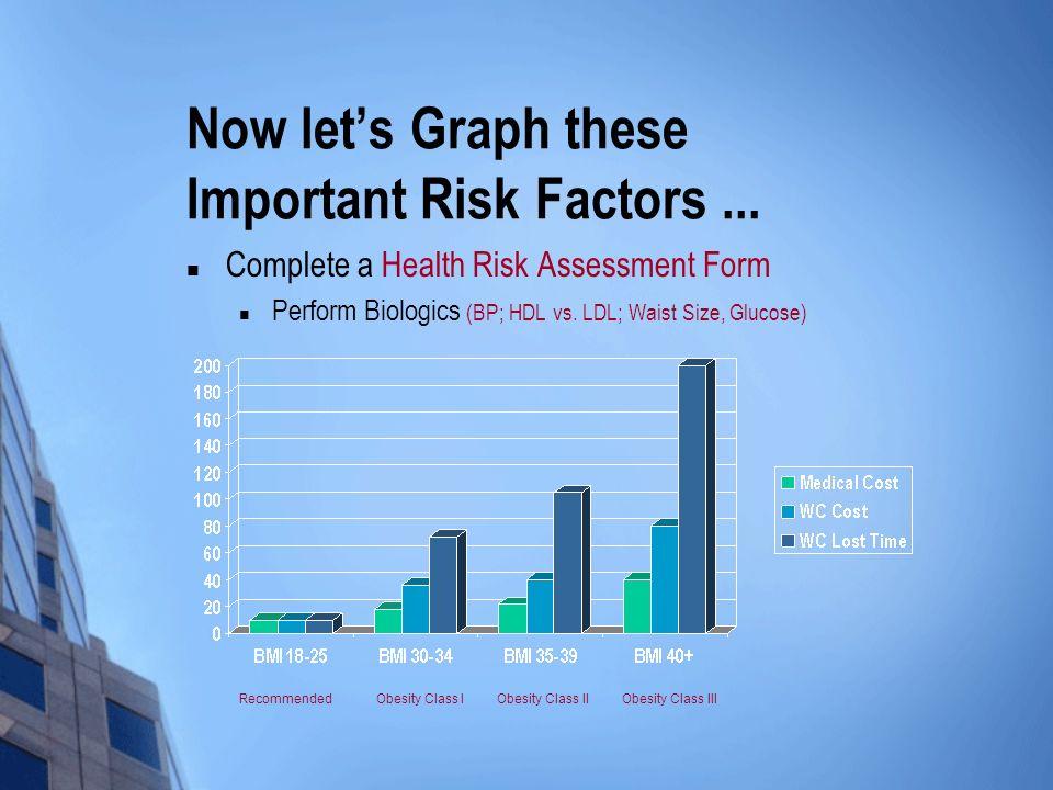 Now lets Graph these Important Risk Factors... Complete a Health Risk Assessment Form Perform Biologics (BP; HDL vs. LDL; Waist Size, Glucose) Recomme