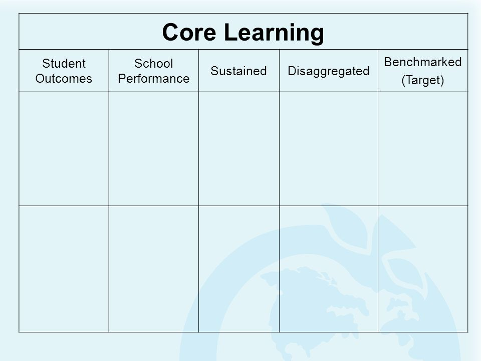Core Learning Student Outcomes School Performance SustainedDisaggregated Benchmarked (Target)