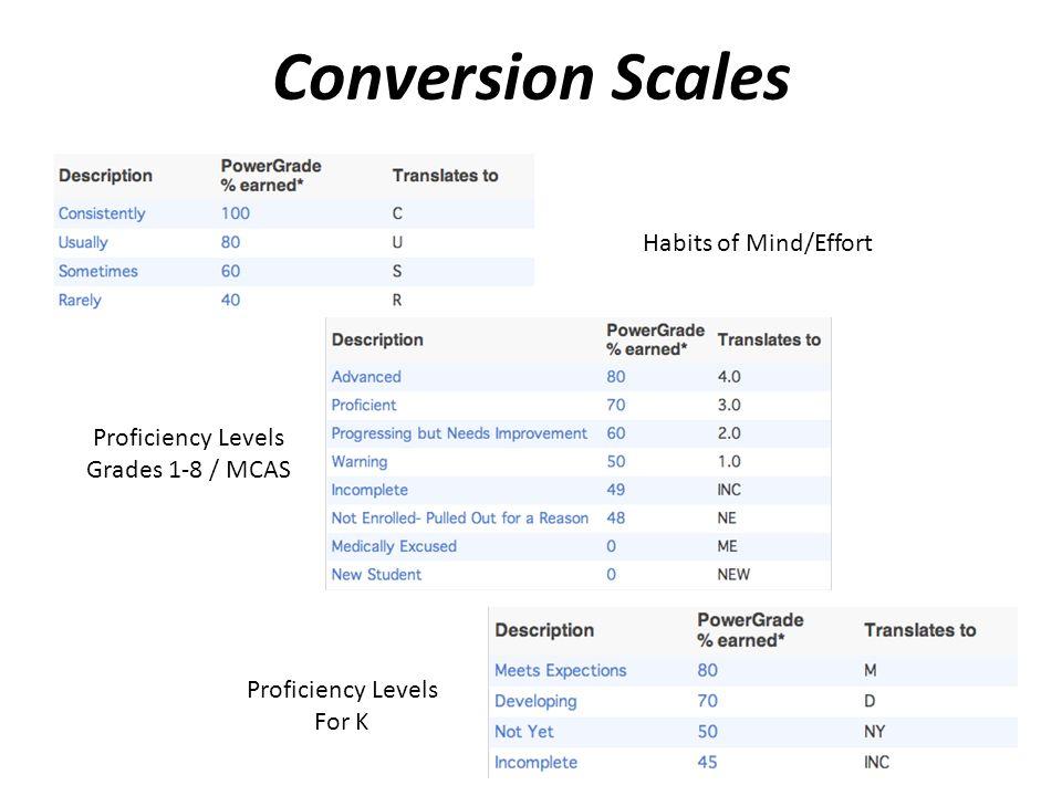 Conversion Scales Habits of Mind/Effort Proficiency Levels Grades 1-8 / MCAS Proficiency Levels For K