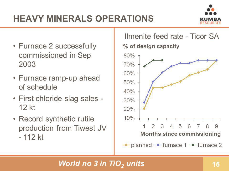 15 HEAVY MINERALS OPERATIONS Furnace 2 successfully commissioned in Sep 2003 Furnace ramp-up ahead of schedule First chloride slag sales - 12 kt Record synthetic rutile production from Tiwest JV - 112 kt World no 3 in TiO 2 units % of design capacity Ilmenite feed rate - Ticor SA