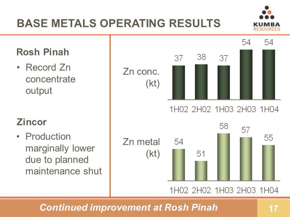 17 BASE METALS OPERATING RESULTS Production marginally lower due to planned maintenance shut Record Zn concentrate output Zn metal (kt) Rosh Pinah Zn conc.