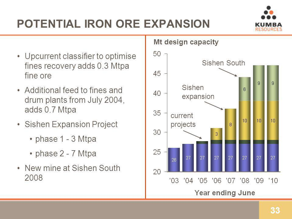 33 POTENTIAL IRON ORE EXPANSION Mt design capacity Upcurrent classifier to optimise fines recovery adds 0.3 Mtpa fine ore Additional feed to fines and drum plants from July 2004, adds 0.7 Mtpa Sishen Expansion Project phase 1 - 3 Mtpa phase 2 - 7 Mtpa New mine at Sishen South 2008 current projects Sishen expansion Sishen South