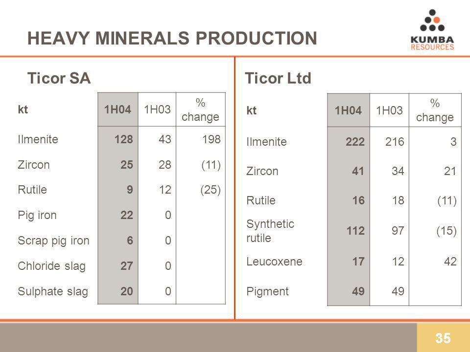 35 HEAVY MINERALS PRODUCTION kt1H041H03 % change Ilmenite12843198 Zircon2528(11) Rutile912(25) Pig iron220 Scrap pig iron60 Chloride slag270 Sulphate slag200 Ticor SATicor Ltd kt1H041H03 % change Ilmenite2222163 Zircon413421 Rutile1618(11) Synthetic rutile 11297(15) Leucoxene171242 Pigment49