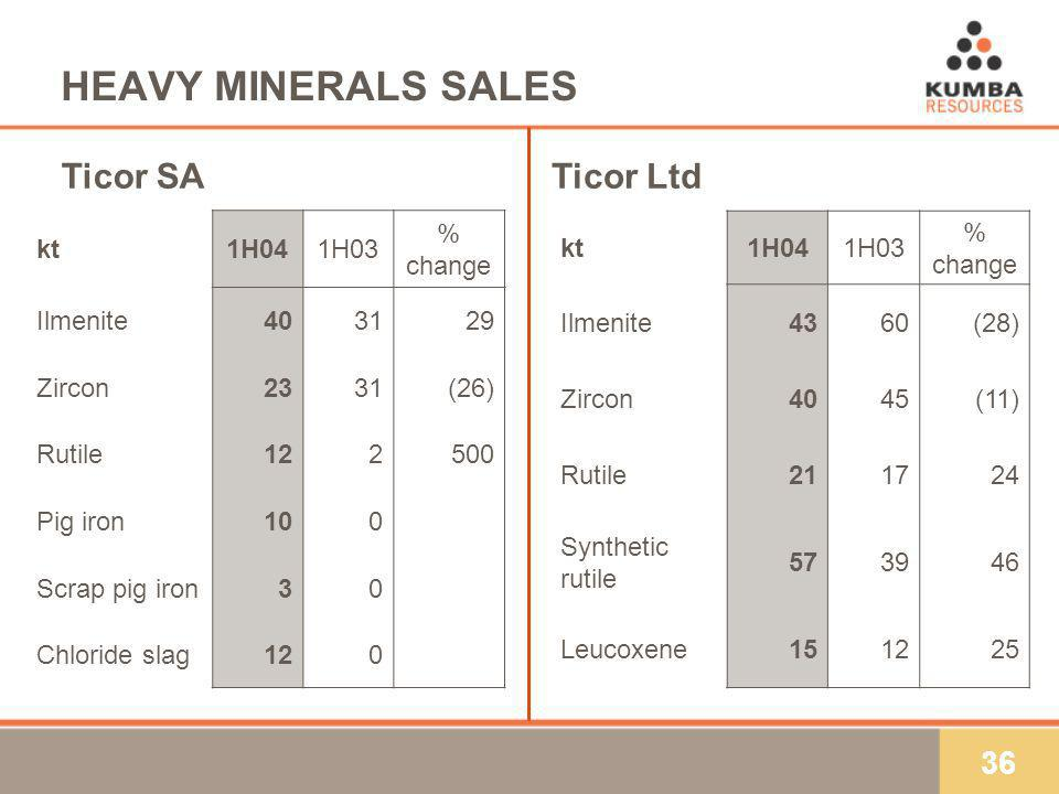36 HEAVY MINERALS SALES kt1H041H03 % change Ilmenite403129 Zircon2331(26) Rutile122500 Pig iron100 Scrap pig iron30 Chloride slag120 Ticor SATicor Ltd