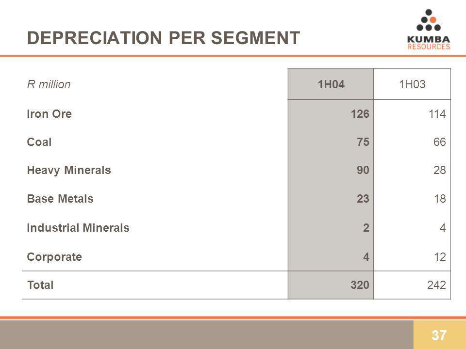 37 DEPRECIATION PER SEGMENT R million1H041H03 Iron Ore126114 Coal7566 Heavy Minerals9028 Base Metals2318 Industrial Minerals24 Corporate412 Total32024