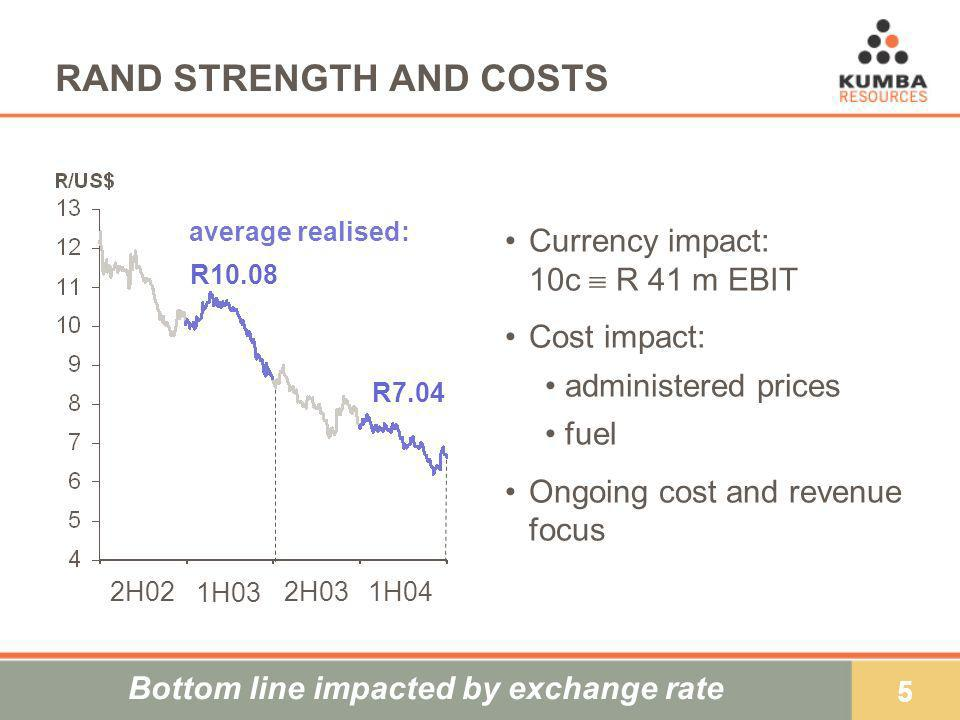 5 RAND STRENGTH AND COSTS Currency impact: 10c R 41 m EBIT Cost impact: administered prices fuel Ongoing cost and revenue focus Bottom line impacted by exchange rate R10.08 R7.04 average realised: 2H022H03 1H03 1H04