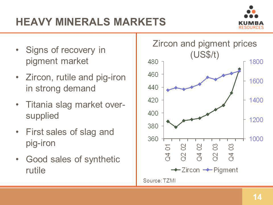 14 HEAVY MINERALS MARKETS Signs of recovery in pigment market Zircon, rutile and pig-iron in strong demand Titania slag market over- supplied First sa