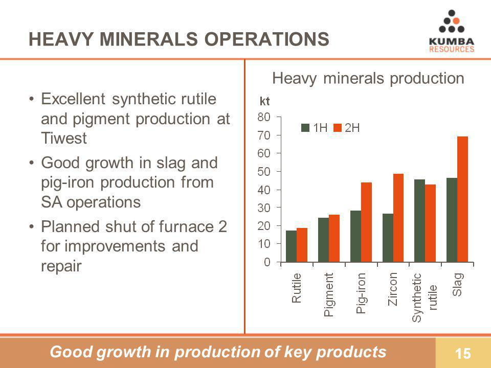 15 Excellent synthetic rutile and pigment production at Tiwest Good growth in slag and pig-iron production from SA operations Planned shut of furnace