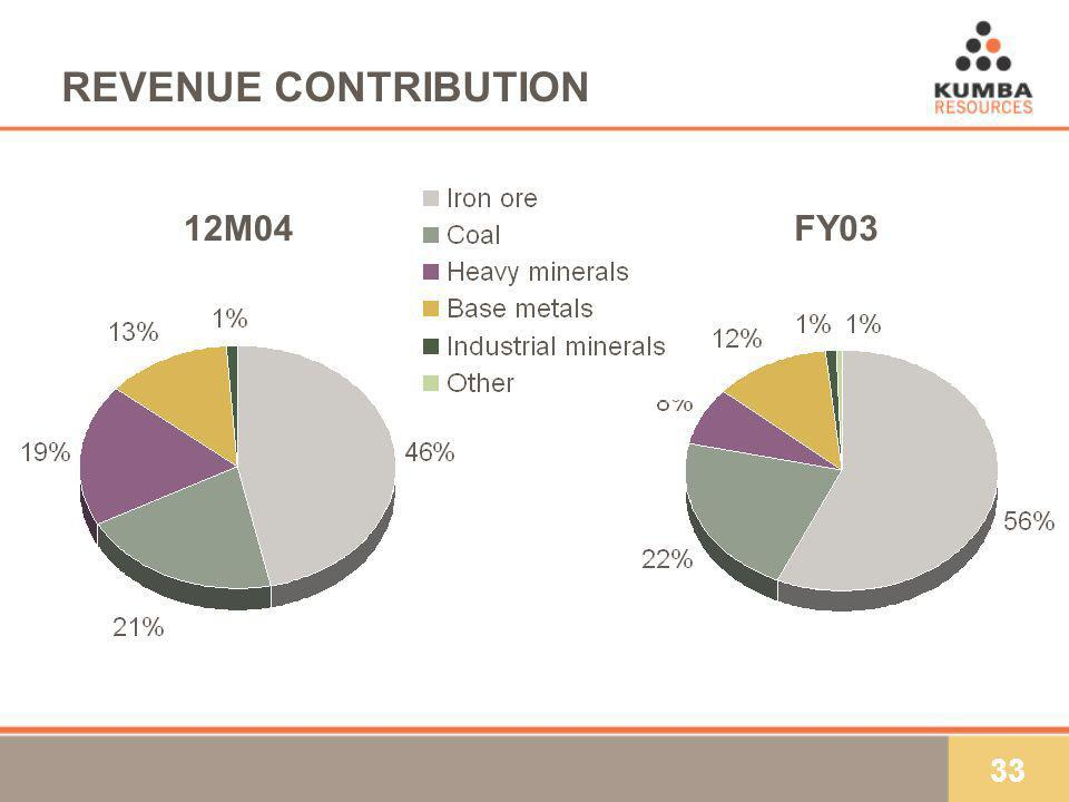 33 REVENUE CONTRIBUTION FY0312M04