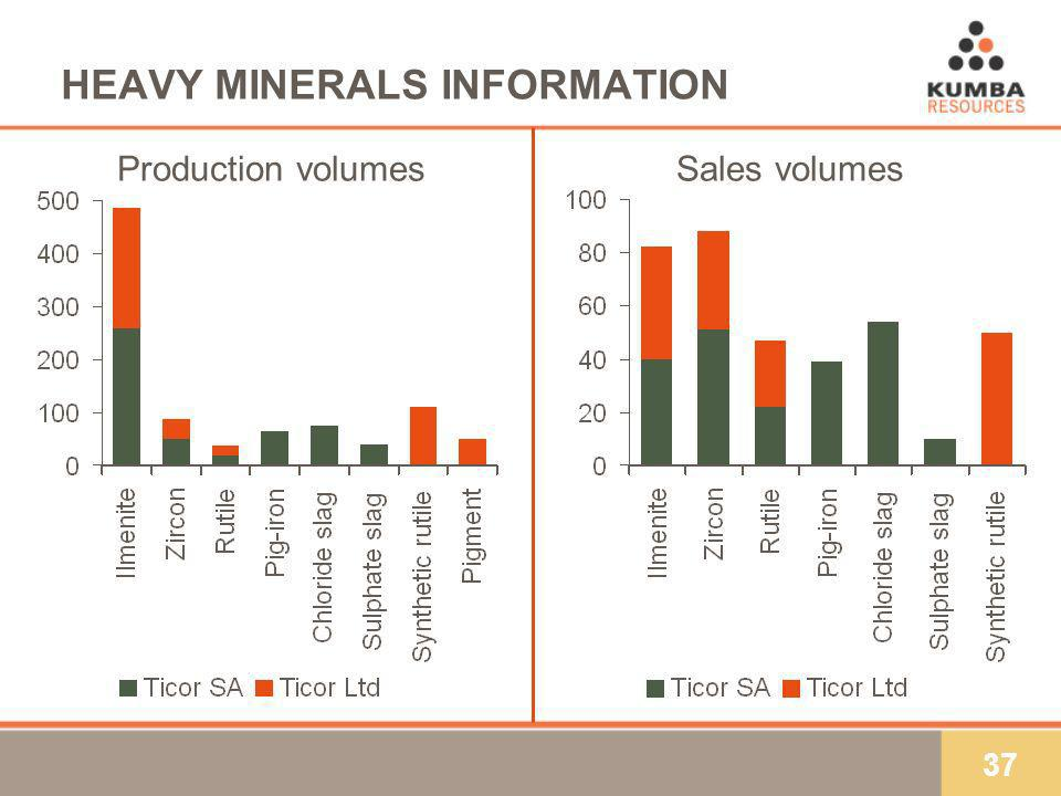 37 HEAVY MINERALS INFORMATION Production volumesSales volumes
