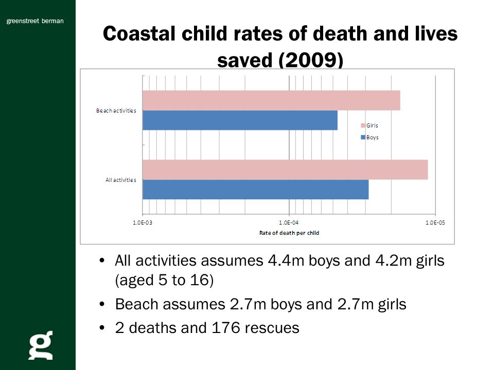 greenstreet berman Coastal child rates of death and lives saved (2009) All activities assumes 4.4m boys and 4.2m girls (aged 5 to 16) Beach assumes 2.7m boys and 2.7m girls 2 deaths and 176 rescues