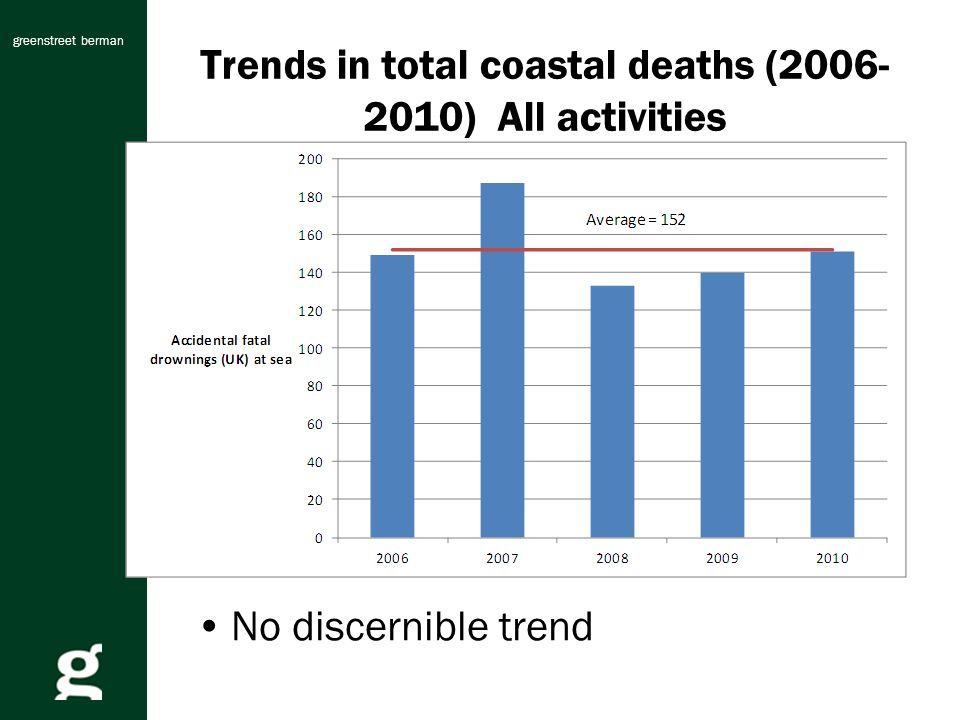 greenstreet berman Trends in total coastal deaths (2006- 2010) All activities No discernible trend