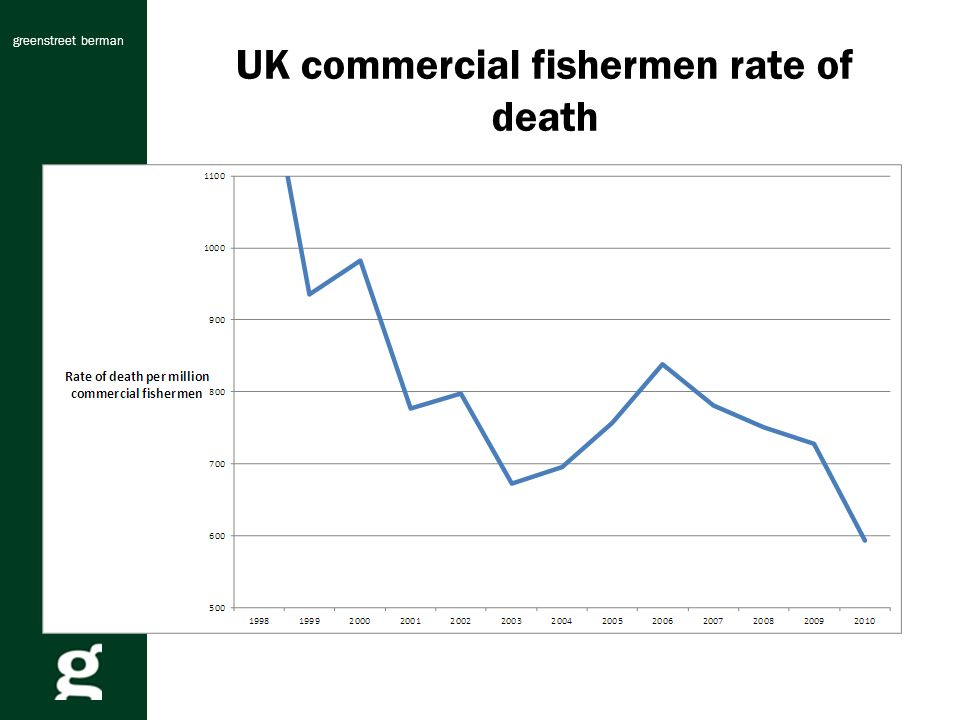 greenstreet berman UK commercial fishermen rate of death