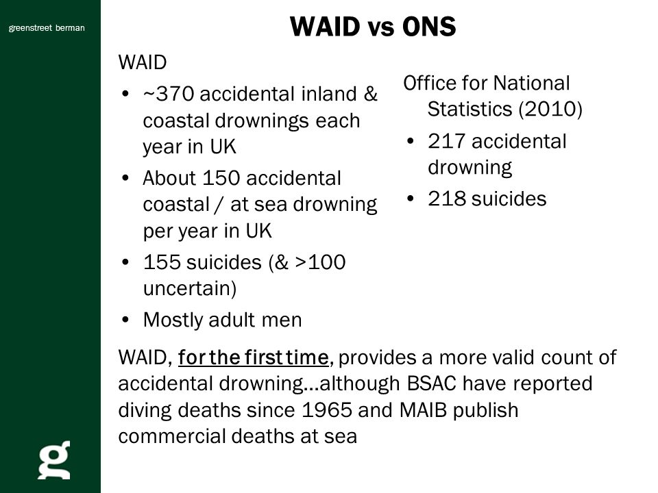 greenstreet berman WAID vs ONS WAID ~370 accidental inland & coastal drownings each year in UK About 150 accidental coastal / at sea drowning per year in UK 155 suicides (& >100 uncertain) Mostly adult men Office for National Statistics (2010) 217 accidental drowning 218 suicides WAID, for the first time, provides a more valid count of accidental drowning...although BSAC have reported diving deaths since 1965 and MAIB publish commercial deaths at sea
