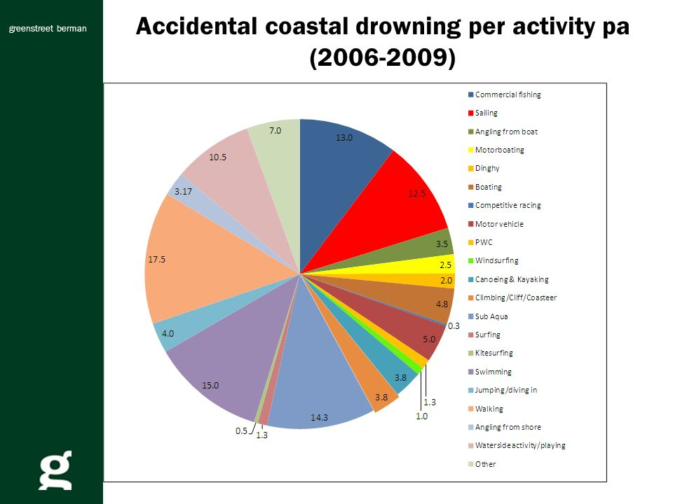 greenstreet berman Accidental coastal drowning per activity pa (2006-2009)