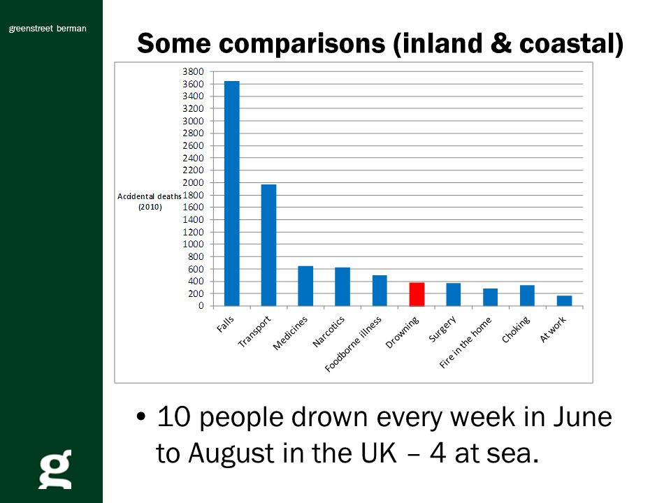 greenstreet berman Some comparisons (inland & coastal) 10 people drown every week in June to August in the UK – 4 at sea.