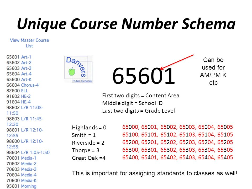 Unique Course Number Schema 65601 First two digits = Content Area Middle digit = School ID Last two digits = Grade Level Highlands = 0 Smith = 1 Riverside = 2 Thorpe = 3 Great Oak =4 65000, 65001, 65002, 65003, 65004, 65005 65100, 65101, 65102, 65103, 65104, 65105 65200, 65201, 65202, 65203, 65204, 65205 65300, 65301, 65302, 65303, 65304, 65305 65400, 65401, 65402, 65403, 65404, 65405 Can be used for AM/PM K etc This is important for assigning standards to classes as well!