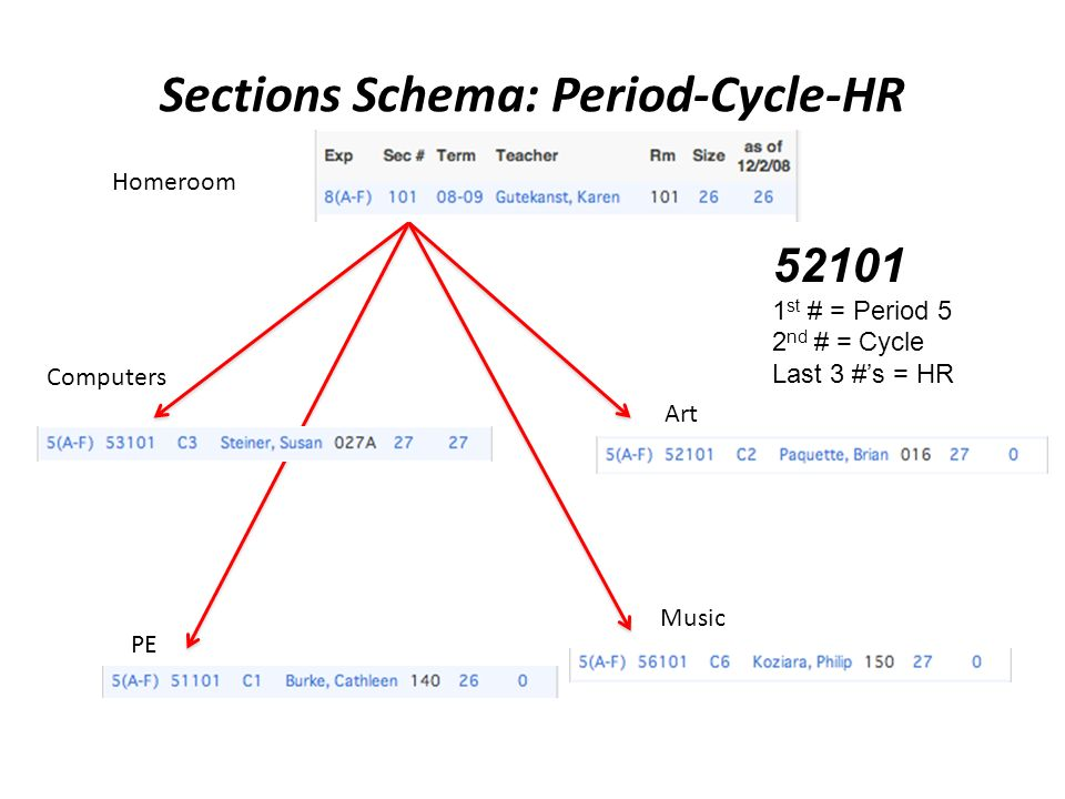 Sections Schema: Period-Cycle-HR Art Music Computers PE Homeroom 52101 1 st # = Period 5 2 nd # = Cycle Last 3 #s = HR