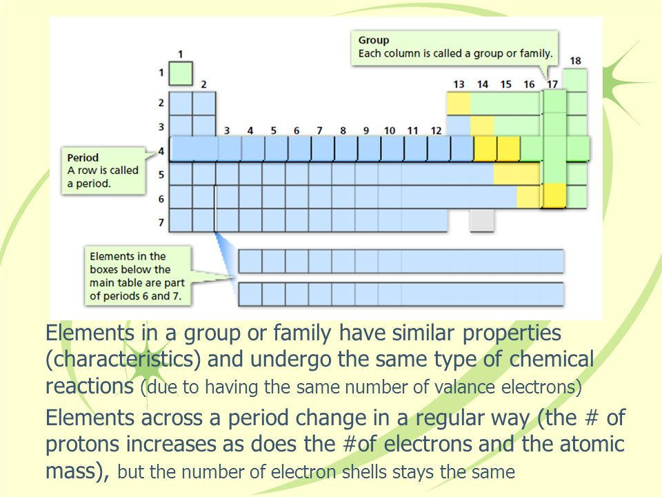 Elements in a group or family have similar properties (characteristics) and undergo the same type of chemical reactions (due to having the same number