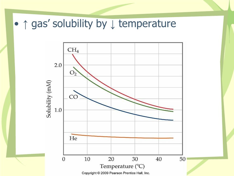 gas solubility by temperature